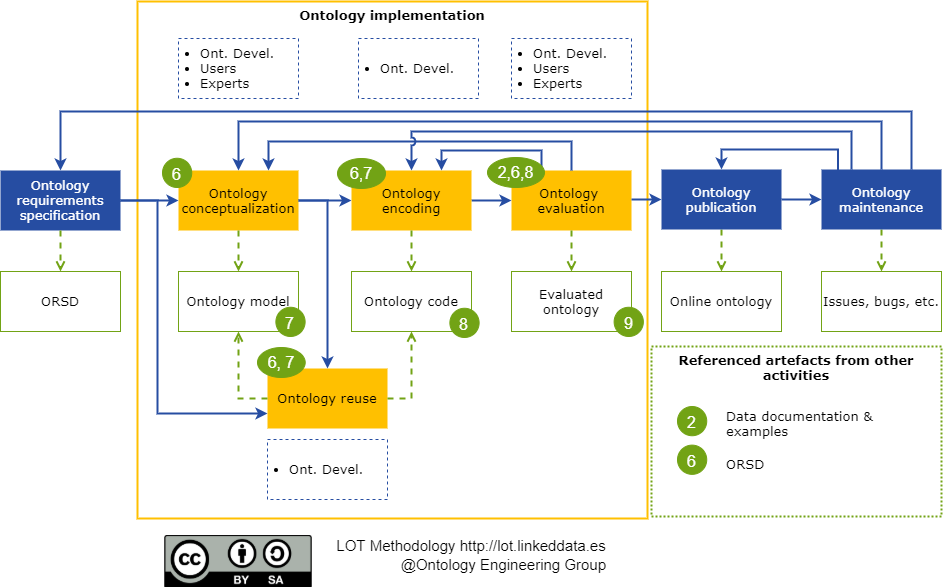 Ontology implementation workflow.