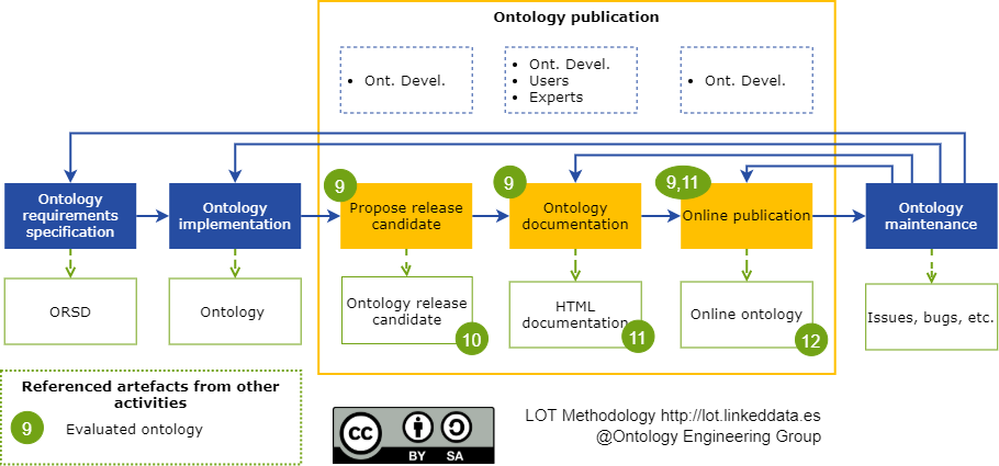 Ontology publication workflow.