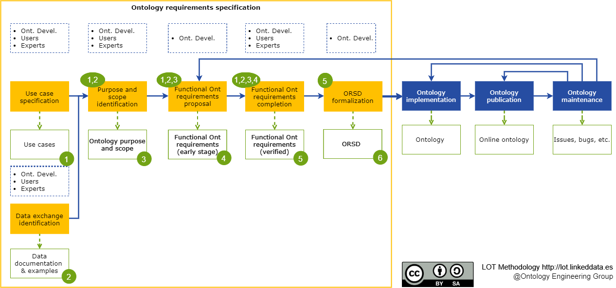 Requirements specification workflow.